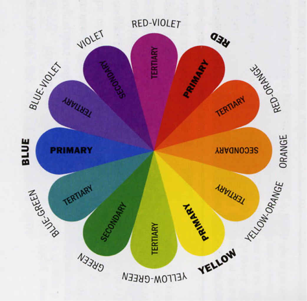 This Color Wheel Shows The Tertiary Colours These Are Colors Formed By Mixing A Primary And Secondary Thats Why Hue Is Two Word Name
