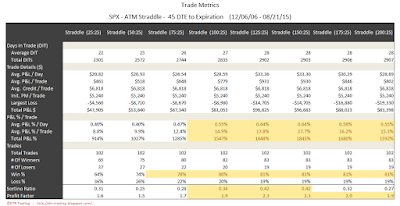 SPX Short Options Straddle Trade Metrics - 45 DTE - Risk:Reward 25% Exits