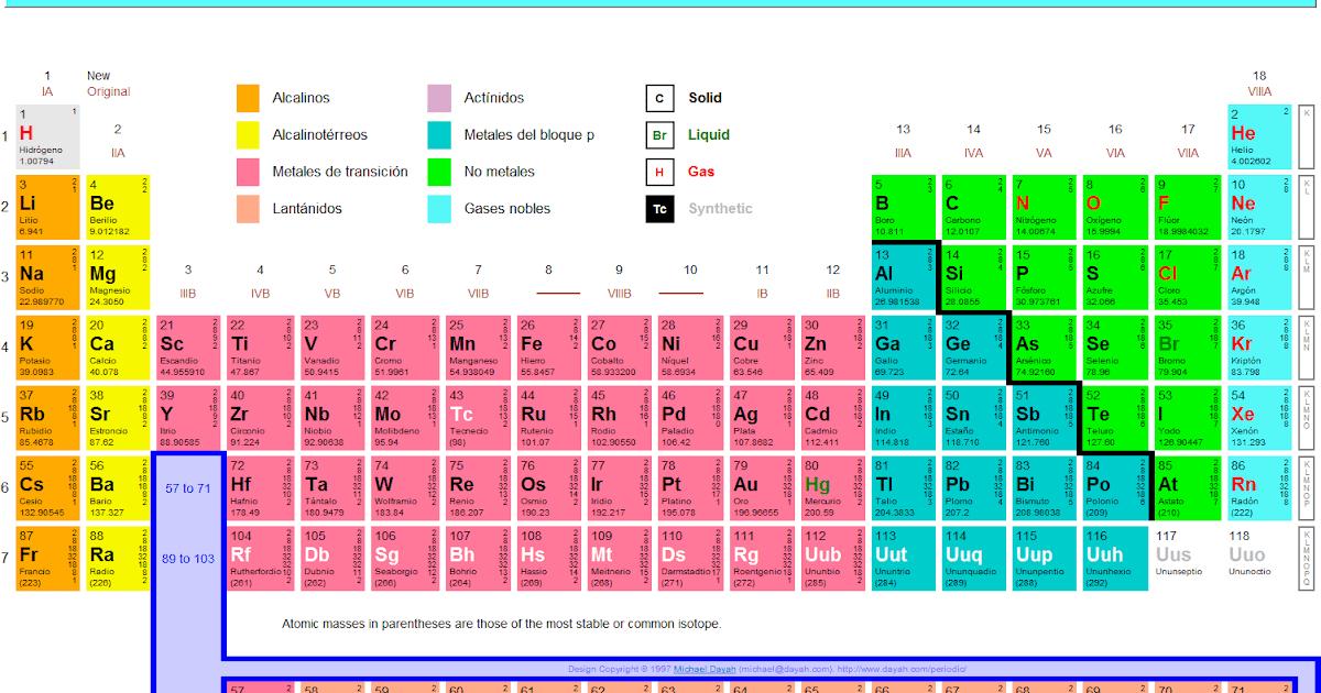 Fsica y qumica tabla peridica y enlace qumico urtaz Images