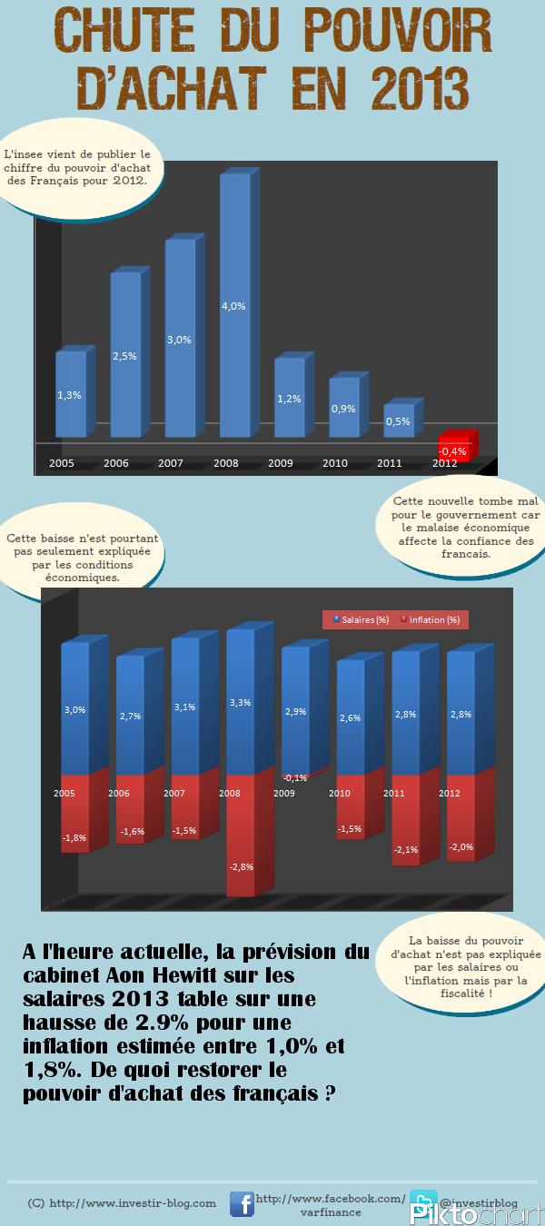 Pouvoir d'achat des français 2013
