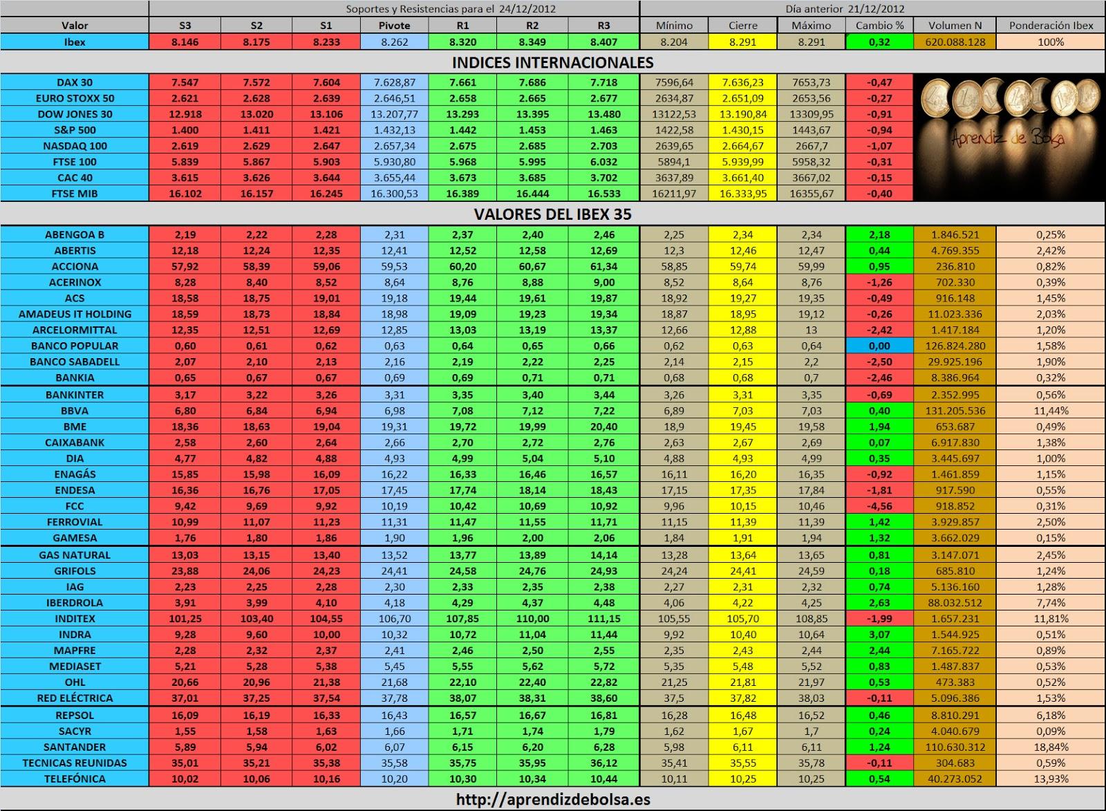Forexpro.es calendario economico