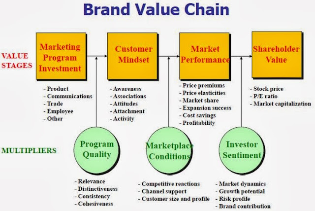 sources of brand equity essays on success