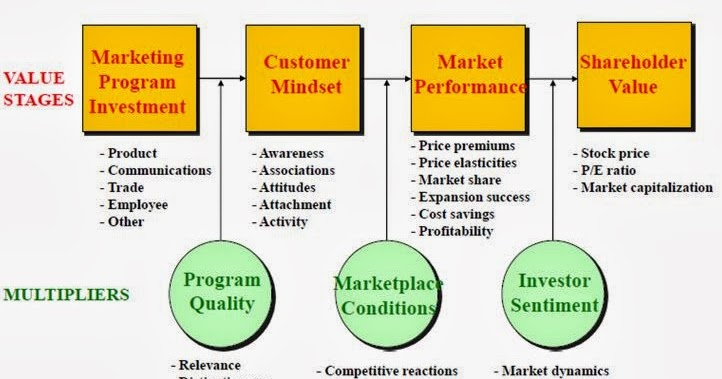 is market value the best alternative Market value refers to the price at which an asset is traded in the competitive auction setting the apt definition for market value is the current quoted price at which a share of common stock or a bond is bought or sold by the investors at a specific time.