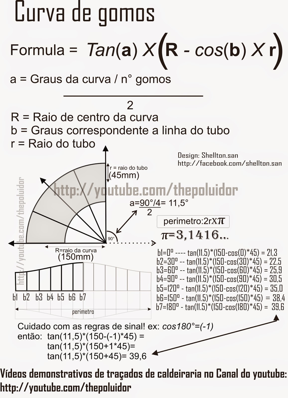 CURVA DE GOMOS PDF