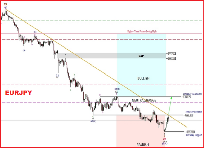 Technical Trading Analysis of EURJPY for 13th January 2015 | EURJPY Forex Trading Call 13/1/2015