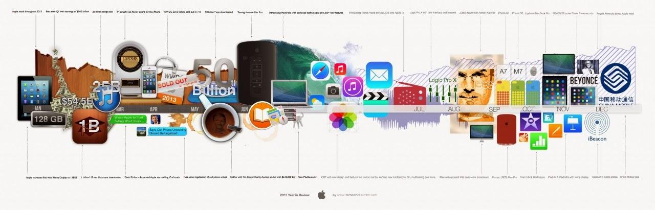 Apple 2013 Timline Year
