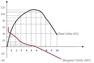 Pengertian Utilitas Serta Teori Prilaku Konsumen Dengan Pendekatan Kardinal dan Ordinal