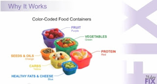 Use these convenient color-coded containers to measure out your food. 21 Day Fix takes all the guesswork out of meal planning.