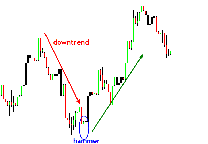 Shooting star forex indicator