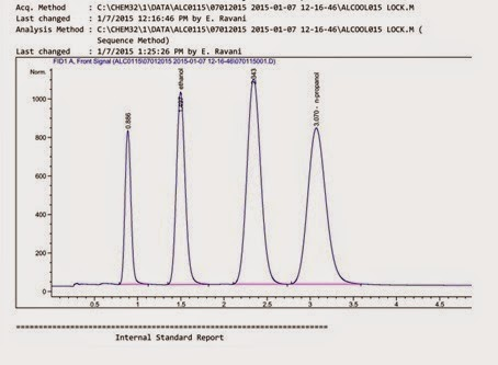 Fig. I2: A gas chromatogram of an in-house reference material containing ethanol, methanol and n-propanol obtained by using headspace analysis is shown above.