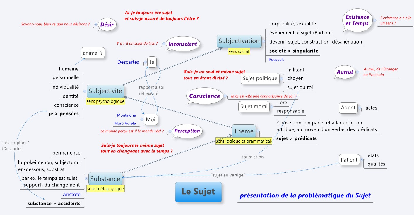 Dissertation Philosophie Exemple Conscience