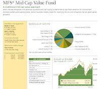 MFS Mid Cap Value A (MVCAX)