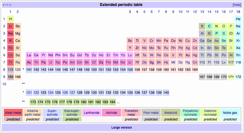 Scientific explorer history of the periodic table part 1 from the extended periodic table would include additional blocks of elements such as super actinides and eka super actinides urtaz