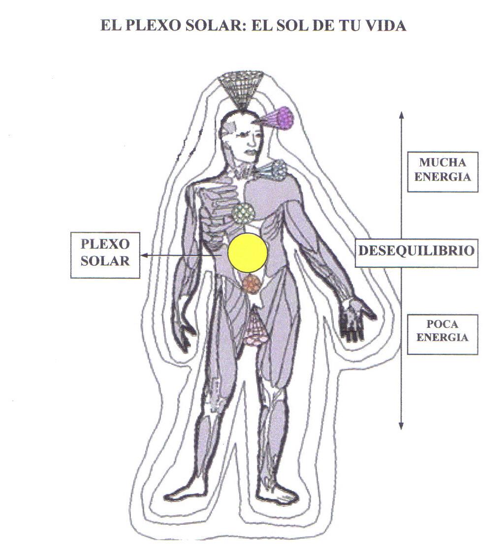 Puerta de Las Estrellas: El Plexo Solar. El Sol de tu Vida