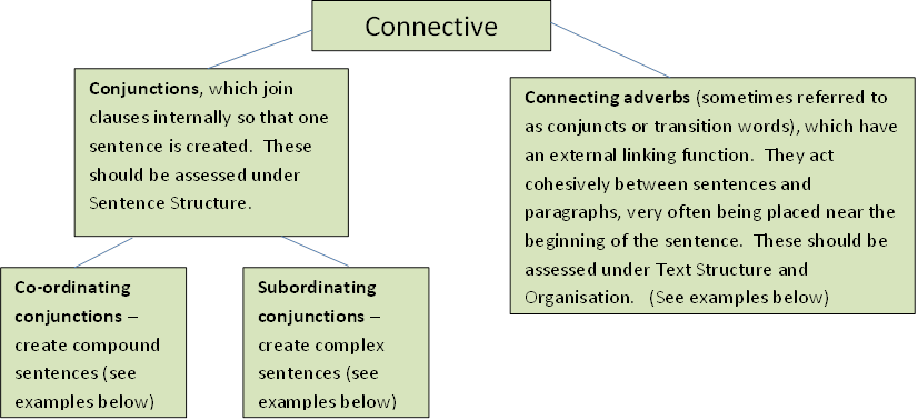 connectives can used essays Useful words and complex vocabulary for essays in all subjects from gcse b-a up to a-level a grade or university find a checklist to use with this list here.
