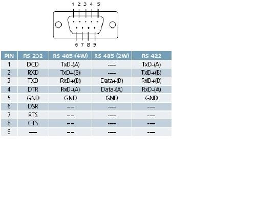 embedded system difference among rs 232 rs485 and rs422 and pin the above fig represents pin description of rs485 of db 9 connector