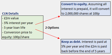 CLN note loan convertible. What is a convertible loan note