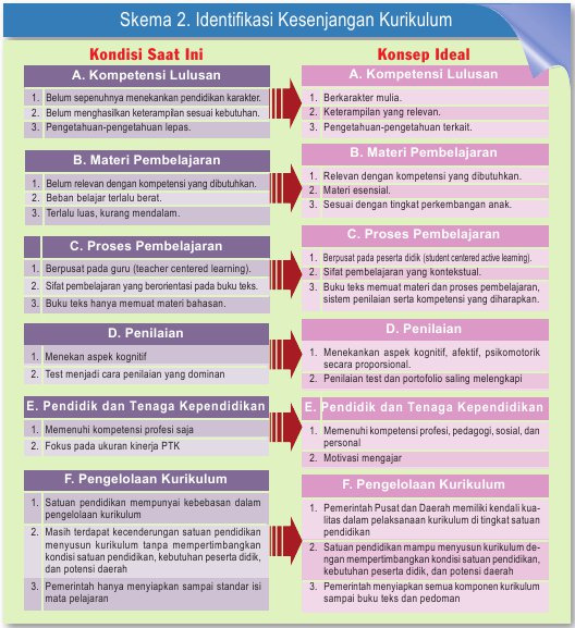 Kurikulum 2013 Upaya Penyederhanaan, dan Tematik-Integratif