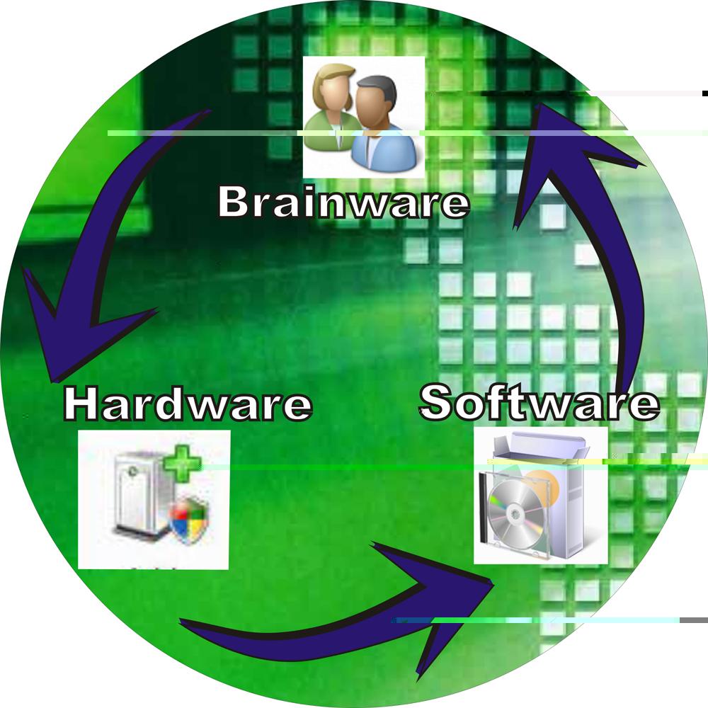 Hubungan Antara Brainware, Hardware, dan Software yang tidak dapat dipisahkan