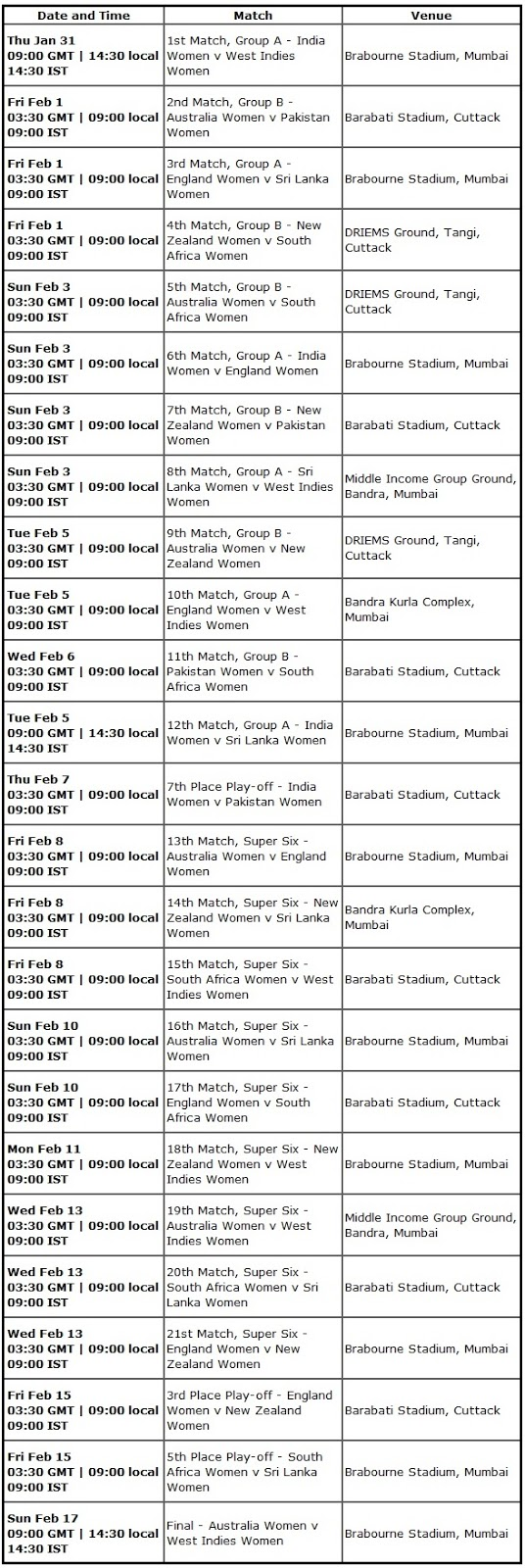 Women's Cricket World Cup India 2013 Schedule