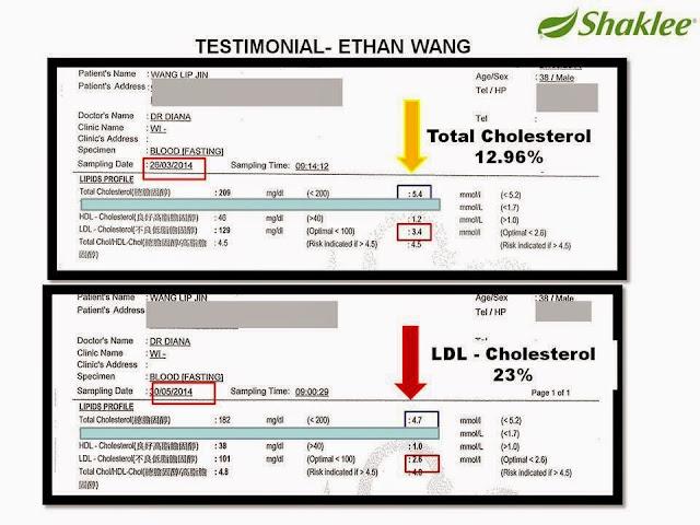 cara pencegahan kolesterol, testimoni kolestrol, testimoni kolesterol shaklee, ldl cholesterol