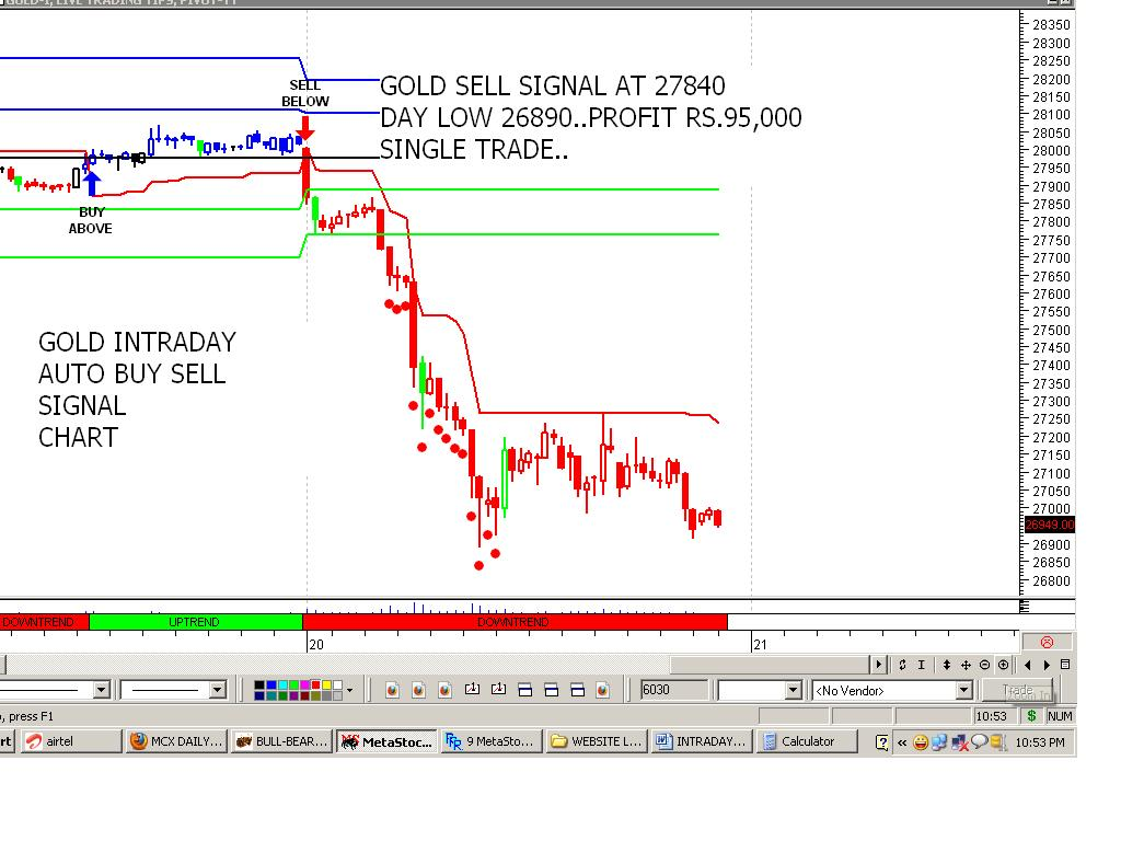 Intraday trading buy sell signals