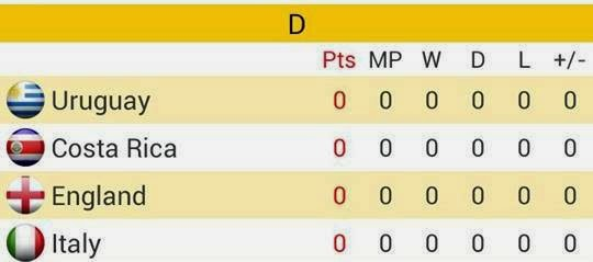 Group D Piala Dunia Brazil 2014