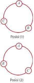 susunan manik-manik pada posisi 2 adalah ACB atau ditulis ABC