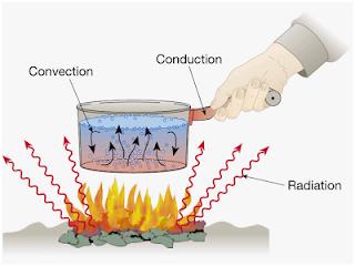 Perpindahan Kalor secara Konduksi, konveksi, dan radiasi