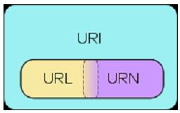 url / uri / urn