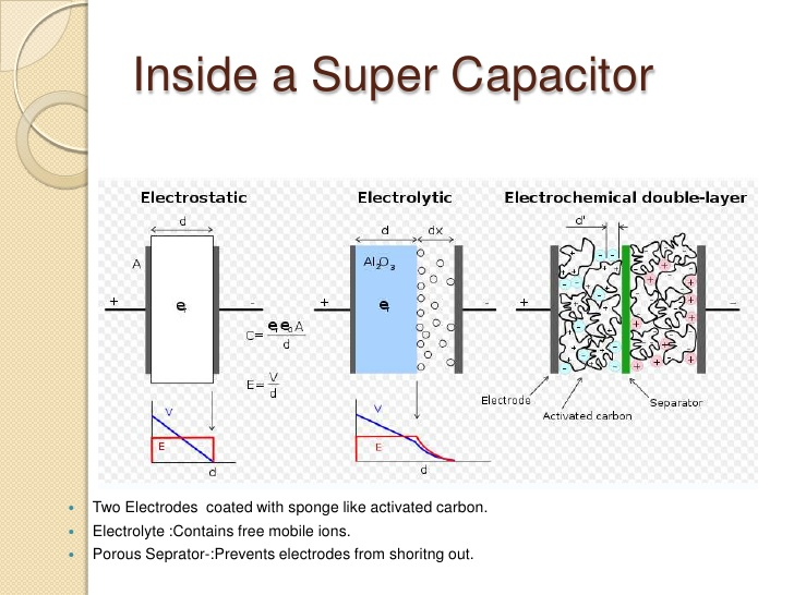 Ultra Capacitor on capacitor battery storage
