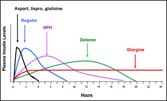 ... that mayeffects the insulin absorption as shown in table below