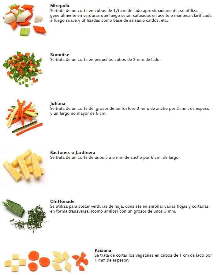 Fiesta de sabores hablemos de cortes de verduras for Cortes de verduras gastronomia pdf