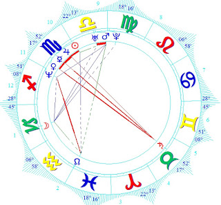 Celebrities Astrology Bethenny Frankel birth chart