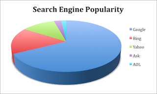 Largest+Search+Engine