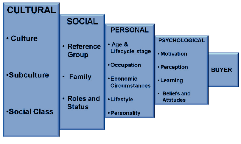 cultural influences on personality essay