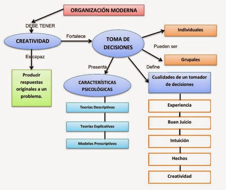 Organizaciones tradicionales y modernas organizaci n moderna for Concepto de oficina moderna
