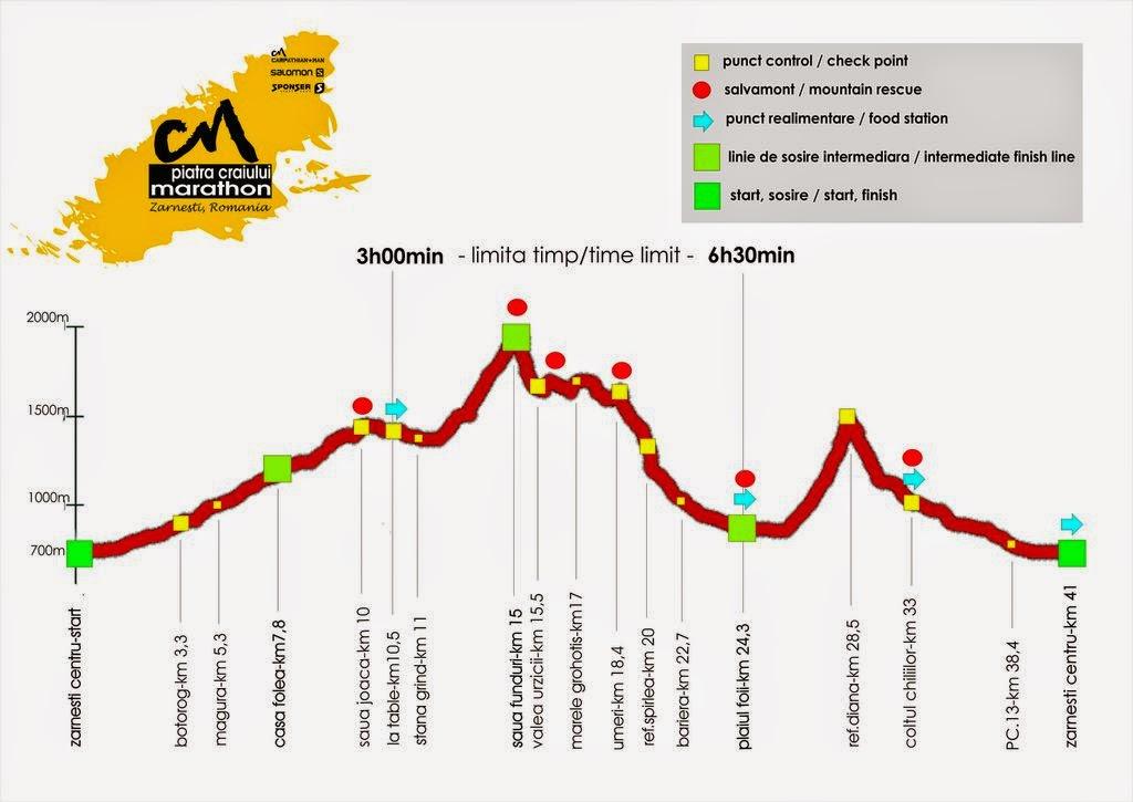 Alergare montană. Maraton Piatra Craiului. Pantofi de alergare La Sportiva. Profil
