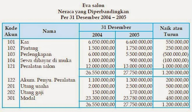 Laporan arus kas (cash flow statment)