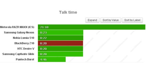 Oltre 8 ore di autonomia per le chiamate telefoniche con la batteria da 1800 mah per il Z10