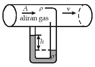 Prinsip kerja pipa Prandtl.