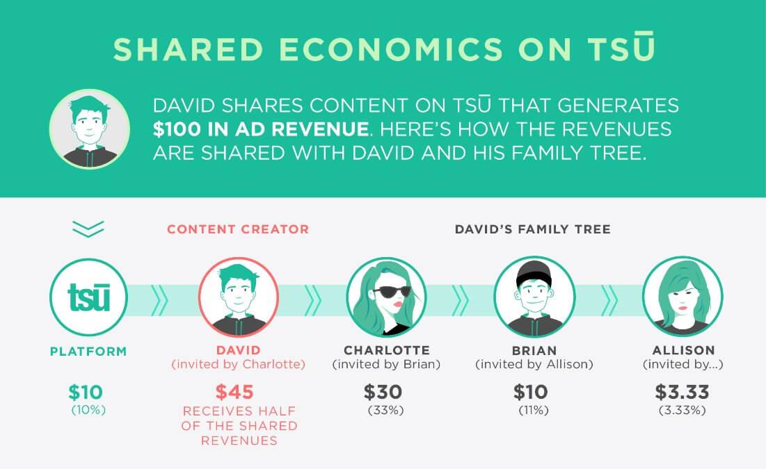 Tsu | شبكة اجتماعية جديدة تدفع لك مقابل ما تنشره في موقعها !
