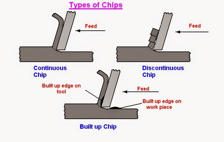 types of chips (continuous chip, discontinuous or segmental chip, continuous chip with built up edge)