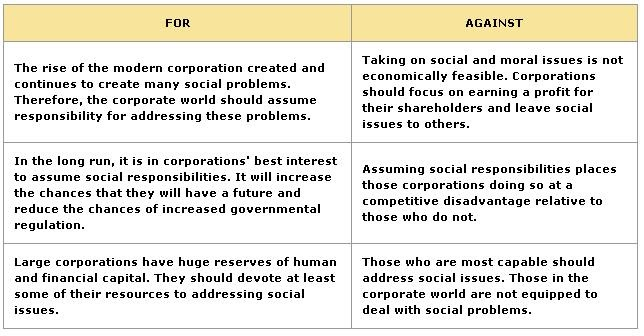 disadvantages of corporate social responsibility Csr is one of the newest management strategies where companies try to create a positive impact on society while doing business evidence suggests that csr taken on voluntarily by companies will be much more effective than csr mandated by governments there is no.