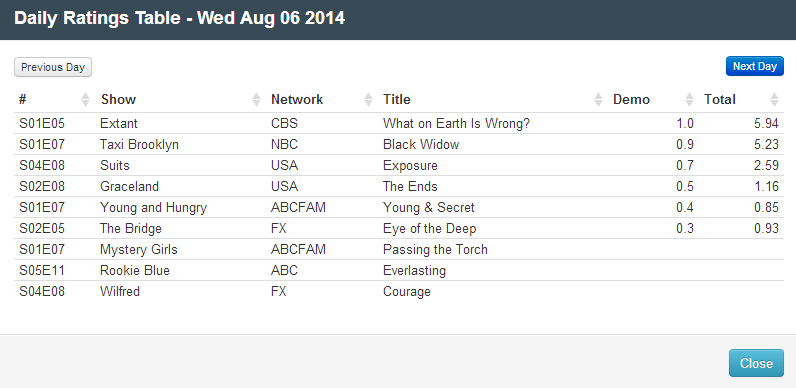 Final Adjusted TV Ratings for Wednesday 6th August 2014