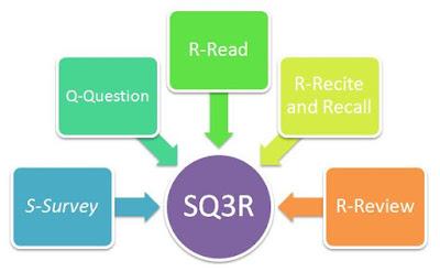 Metode Pembelajaran Membaca SQ3R dalam Matematika