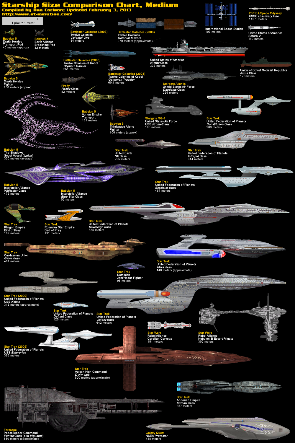 The Dork Review Starship Size Charts Small To Massive