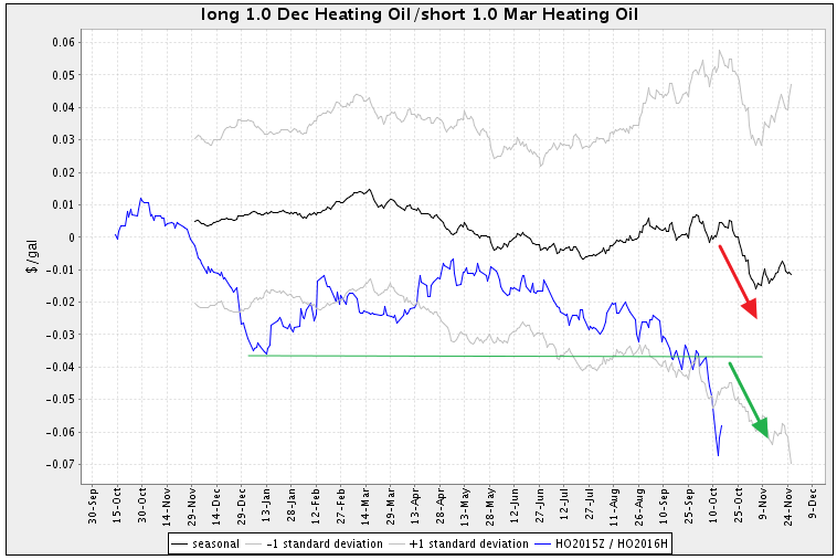Seasonal Spread Heating Oil Futures
