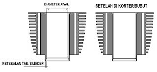 Modifikasi perubahan Cylinder Liner