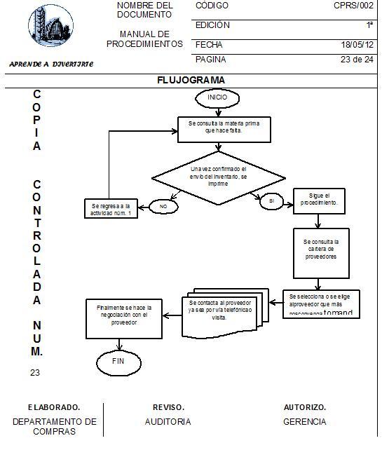Granja de diversiones manual de compras for Manual de procedimientos de una empresa de alimentos